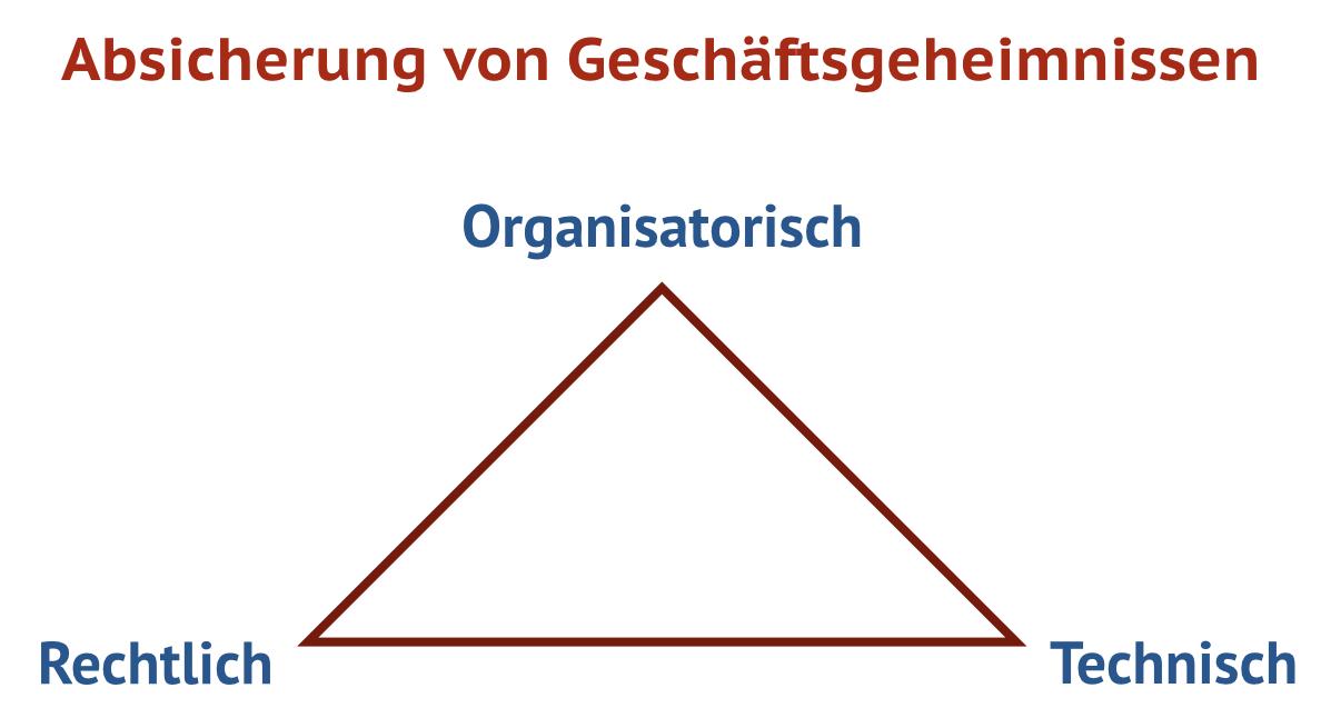 Geschäftsgeheimnisse müssen aus drei Perspektiven geschützt werden: organisatorisch, technisch und rechtlich.