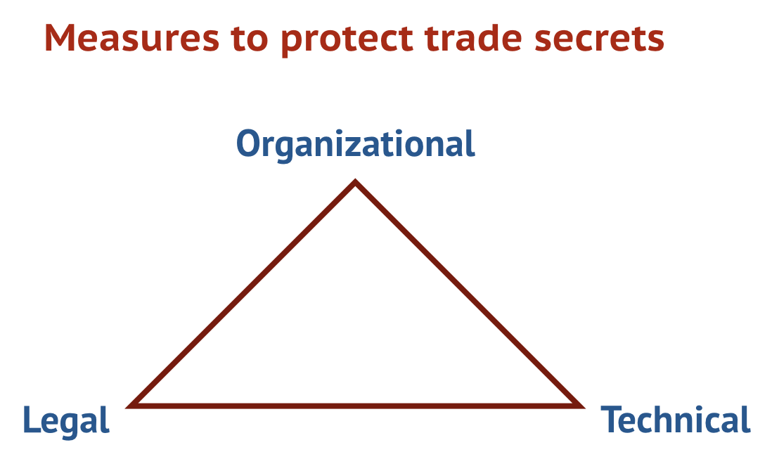 Trade secrets must be protected in three regards: organizationally, technically and legally.
